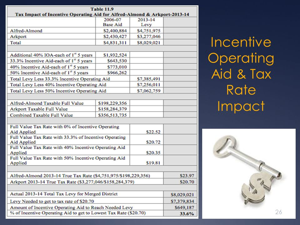 Incentive Operating Aid & Tax Rate Impact
