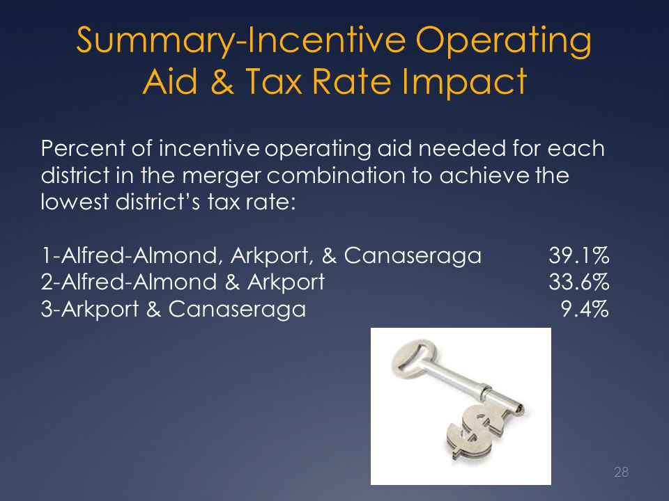 Summary-Incentive Operating Aid & Tax Rate Impact