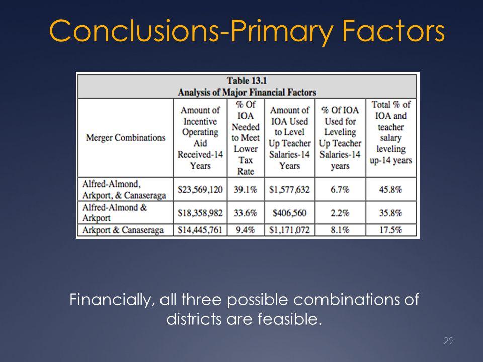 Conclusions-Primary Factors