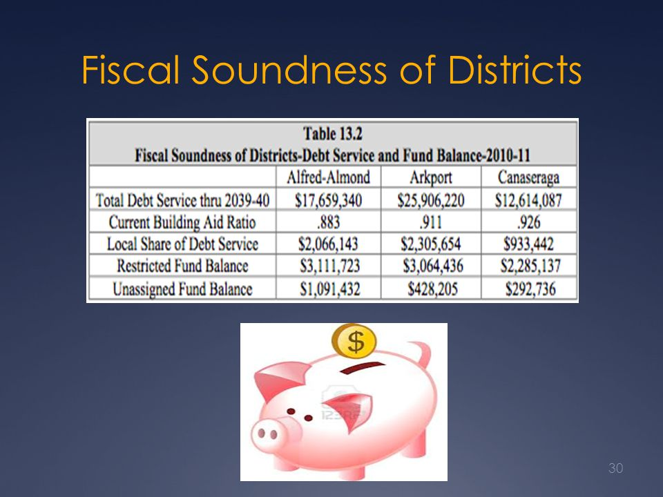 Fiscal Soundness of Districts