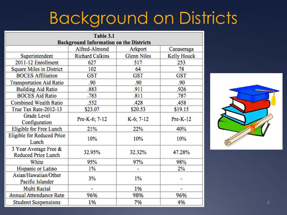 Background on Districts