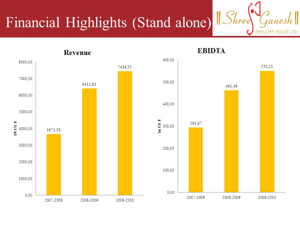 Financial Highlights (Stand alone)