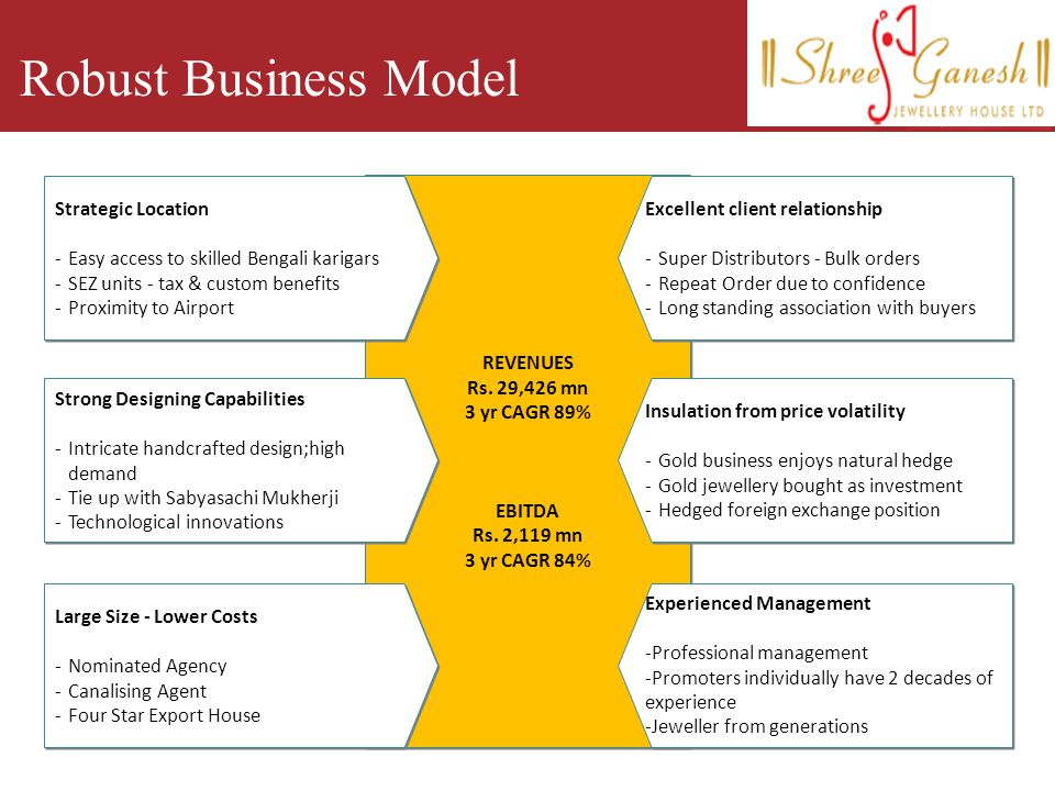 Robust Business Model Strategic Location