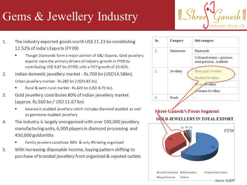 Gems & Jewellery Industry
