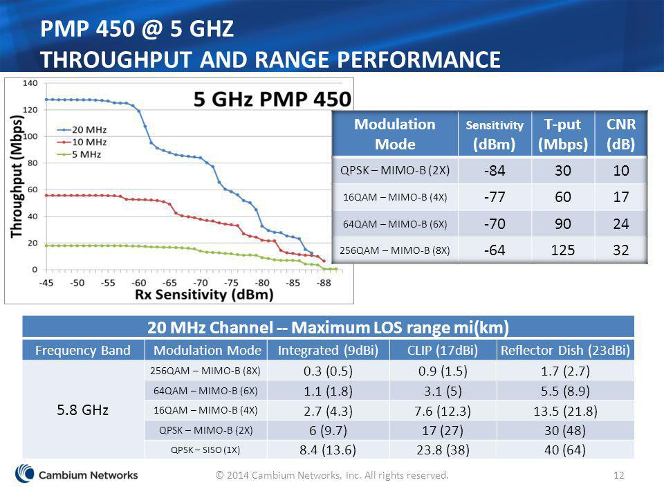 PMP 450 @ 5 GHZ Throughput and Range Performance