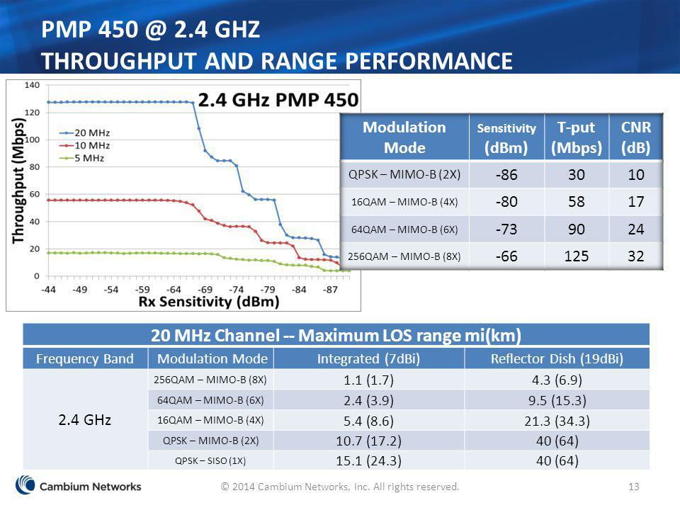 PMP 450 @ 2.4 GHz Throughput and Range Performance