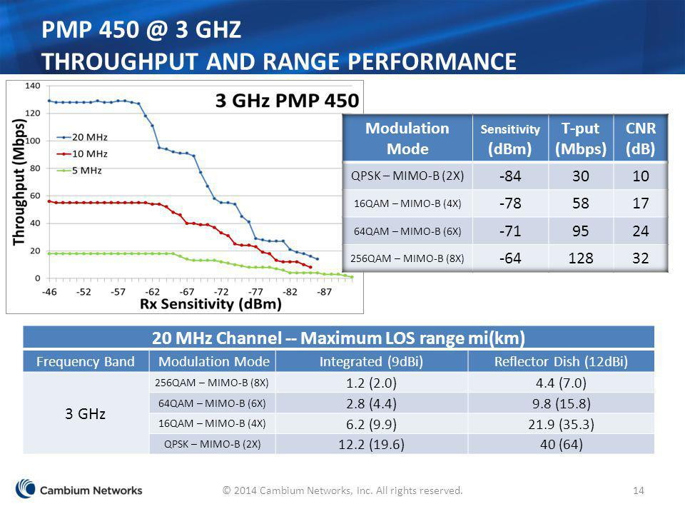 PMP 450 @ 3 GHz Throughput and Range Performance