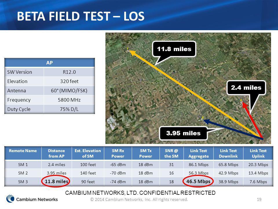 Beta Field Test – LOS 11.8 miles 2.4 miles 3.95 miles AP SW Version