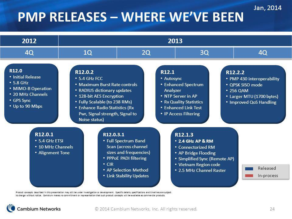PMP Releases – Where We've Been