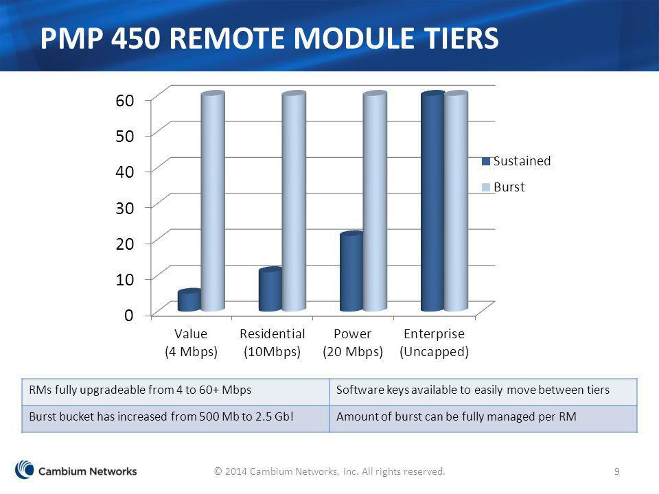 PMP 450 Remote Module Tiers