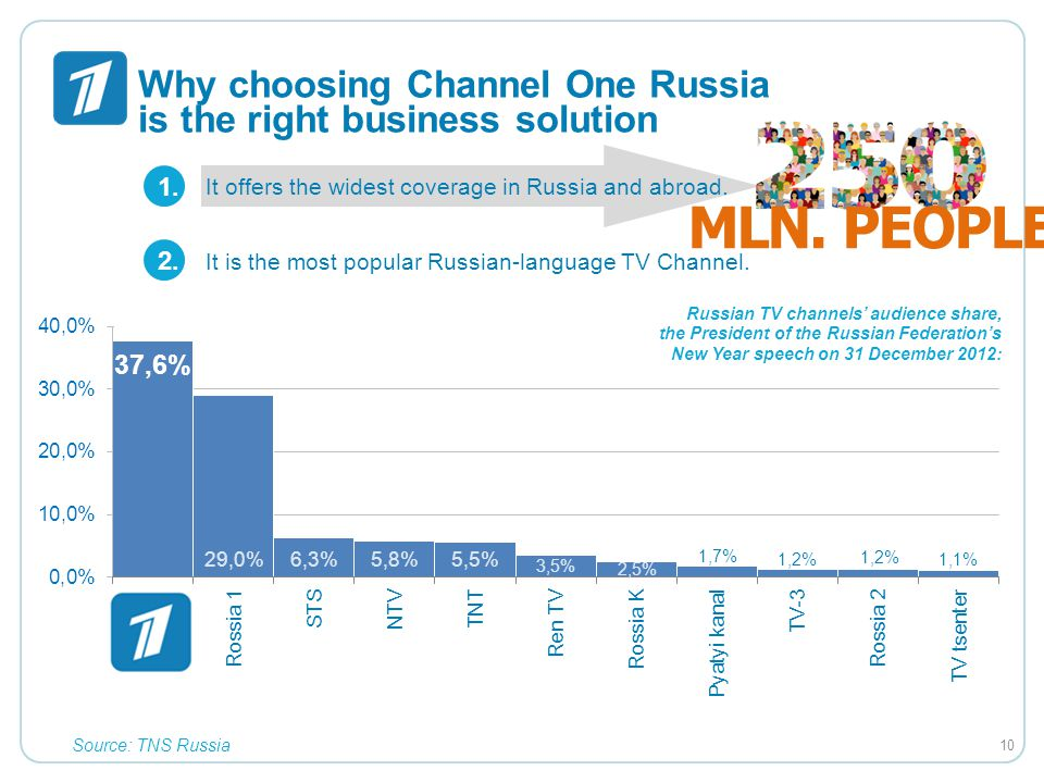 Why choosing Channel One Russia is the right business solution