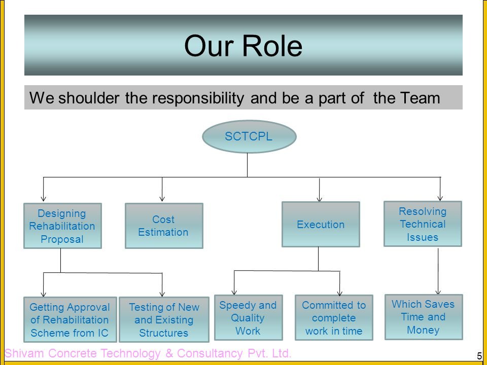 Our Role We shoulder the responsibility and be a part of the Team
