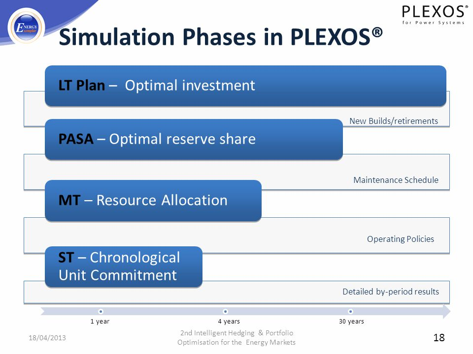 Simulation Phases in PLEXOS®