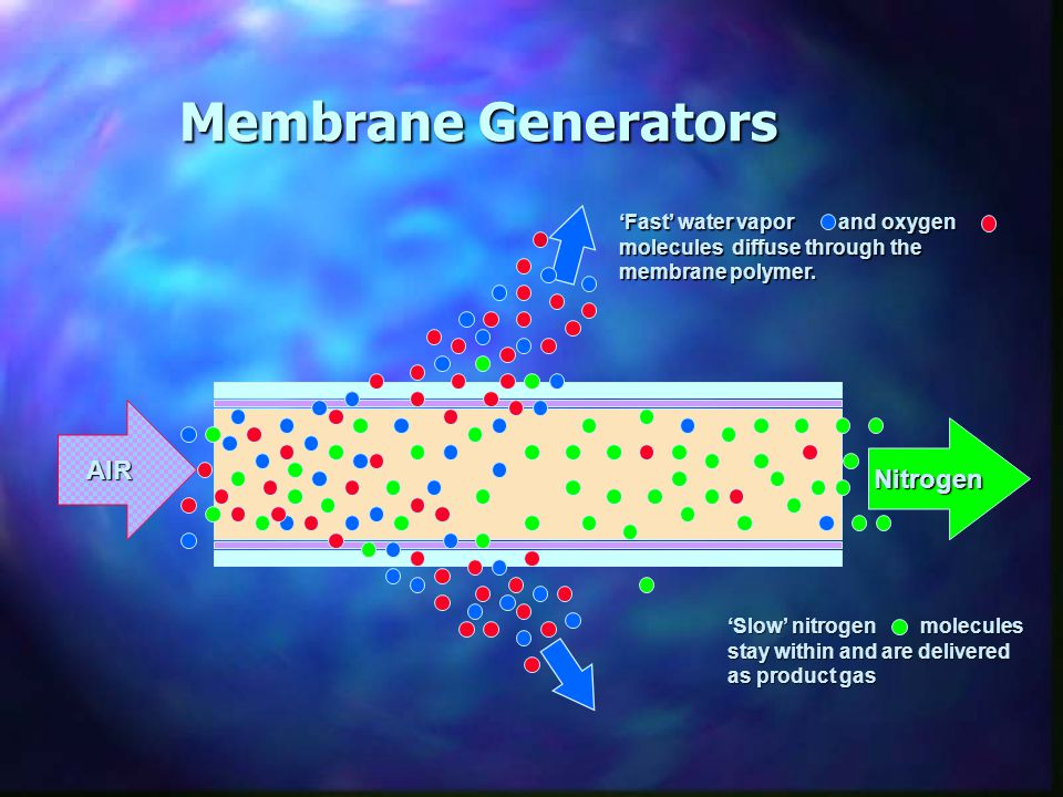 Membrane Generators AIR Nitrogen
