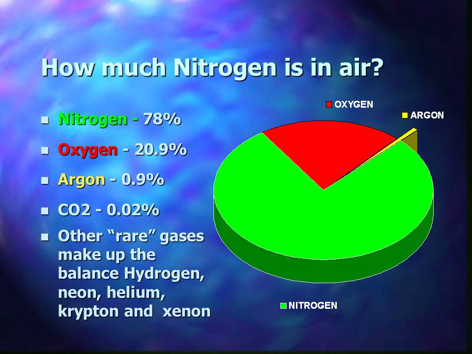 How much Nitrogen is in air