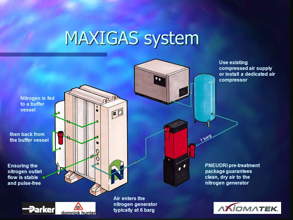 MAXIGAS system Use existing compressed air supply or install a dedicated air compressor. Nitrogen is fed to a buffer vessel.