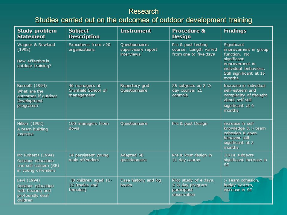 Research Studies carried out on the outcomes of outdoor development training