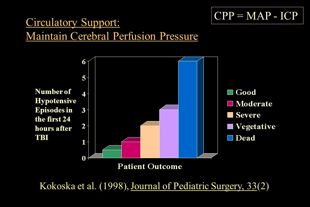 Circulatory Support: Maintain Cerebral Perfusion Pressure