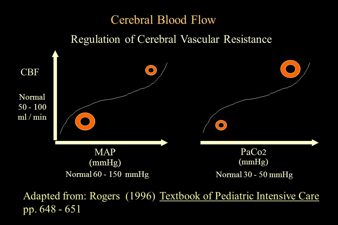 Cerebral Blood Flow Regulation of Cerebral Vascular Resistance