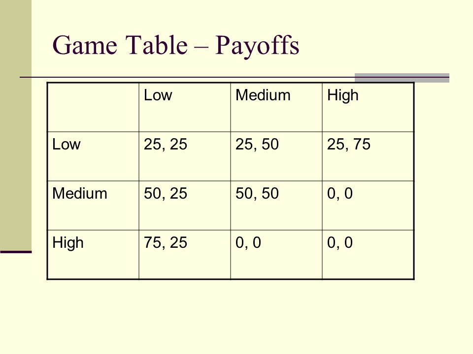 Game Table – Payoffs Low Medium High 25, 25 25, 50 25, 75 50, 25