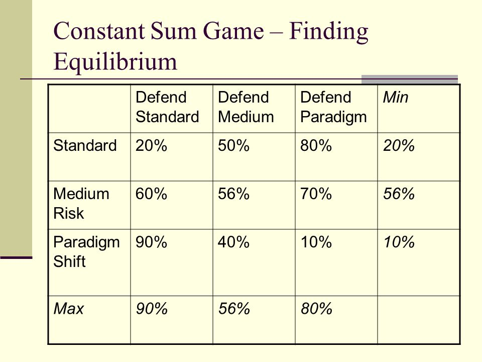 Constant Sum Game – Finding Equilibrium