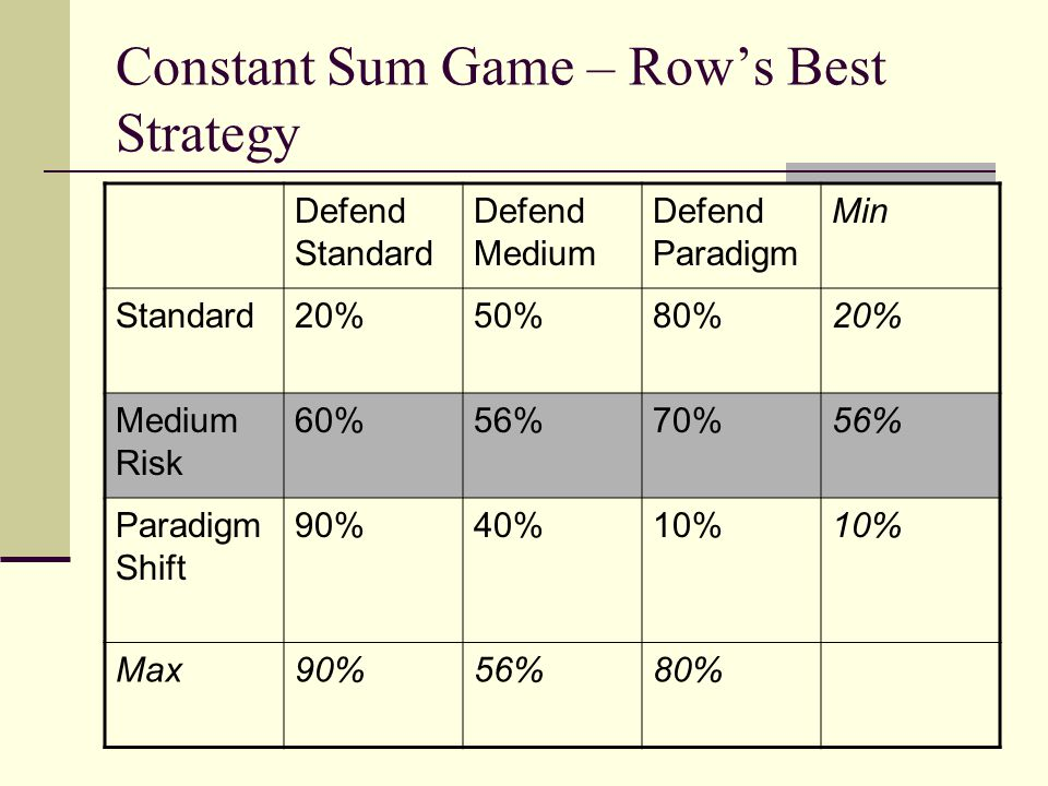 Constant Sum Game – Row's Best Strategy