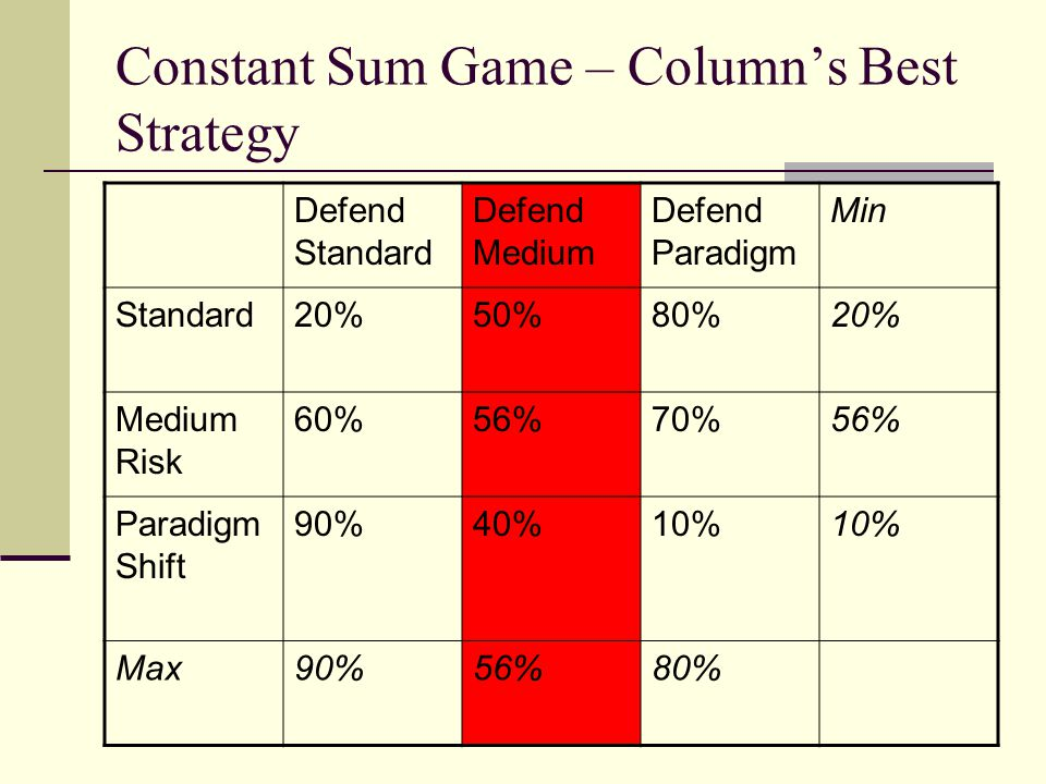 Constant Sum Game – Column's Best Strategy