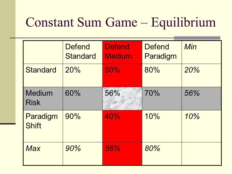 Constant Sum Game – Equilibrium
