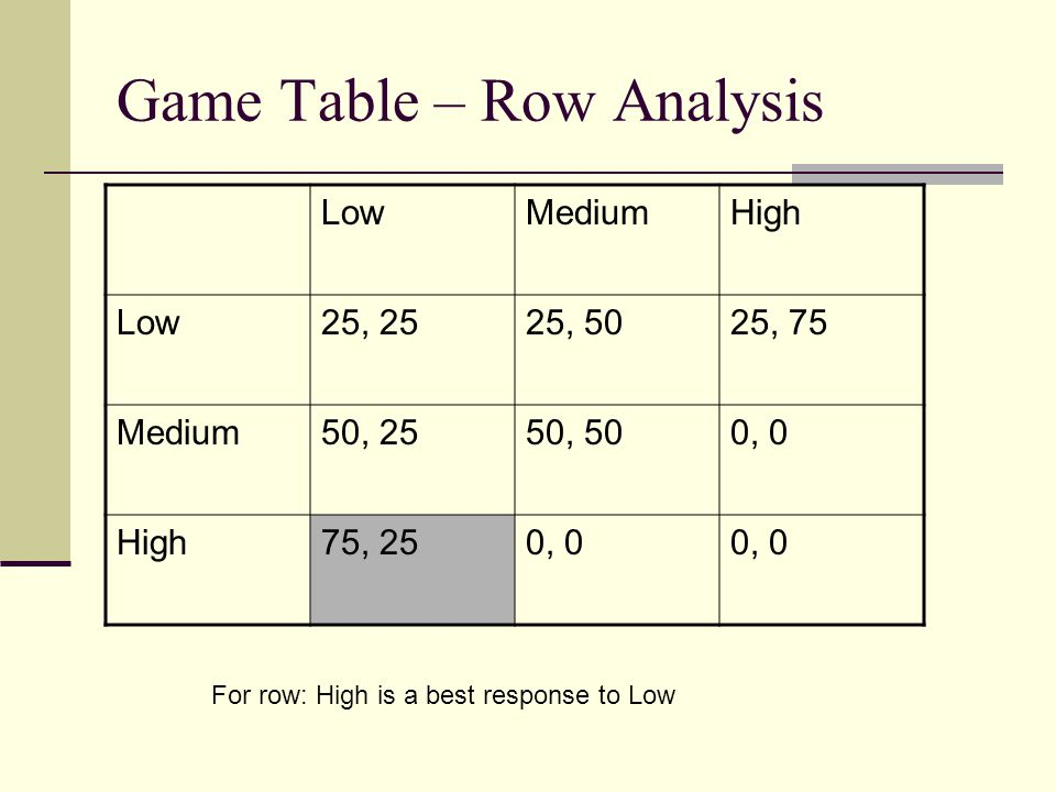 Game Table – Row Analysis