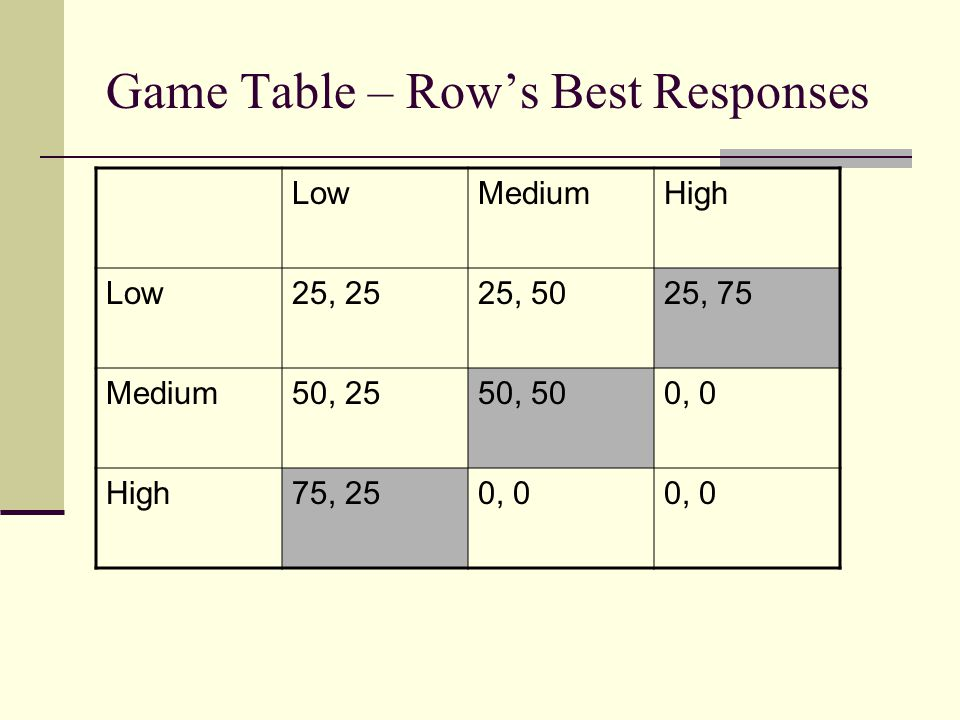 Game Table – Row's Best Responses