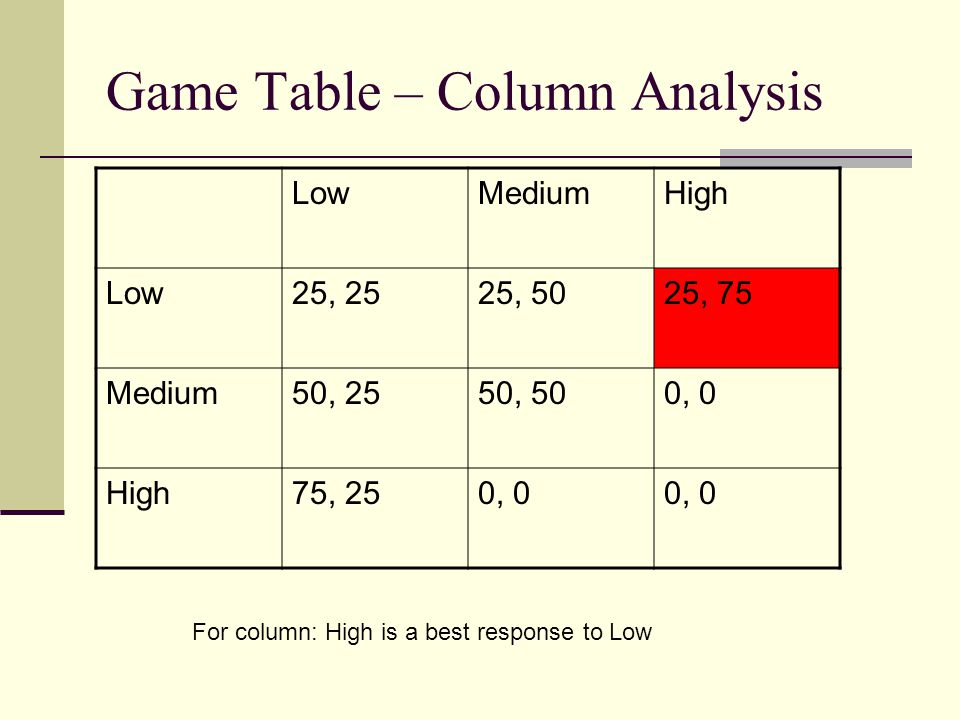 Game Table – Column Analysis