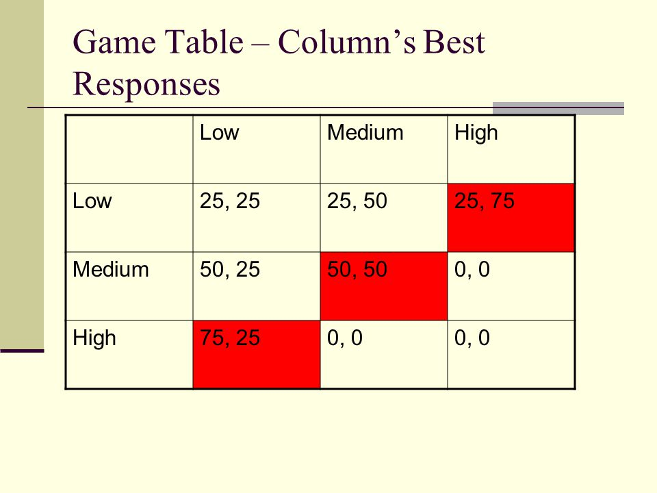 Game Table – Column's Best Responses