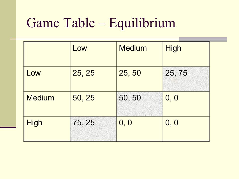 Game Table – Equilibrium