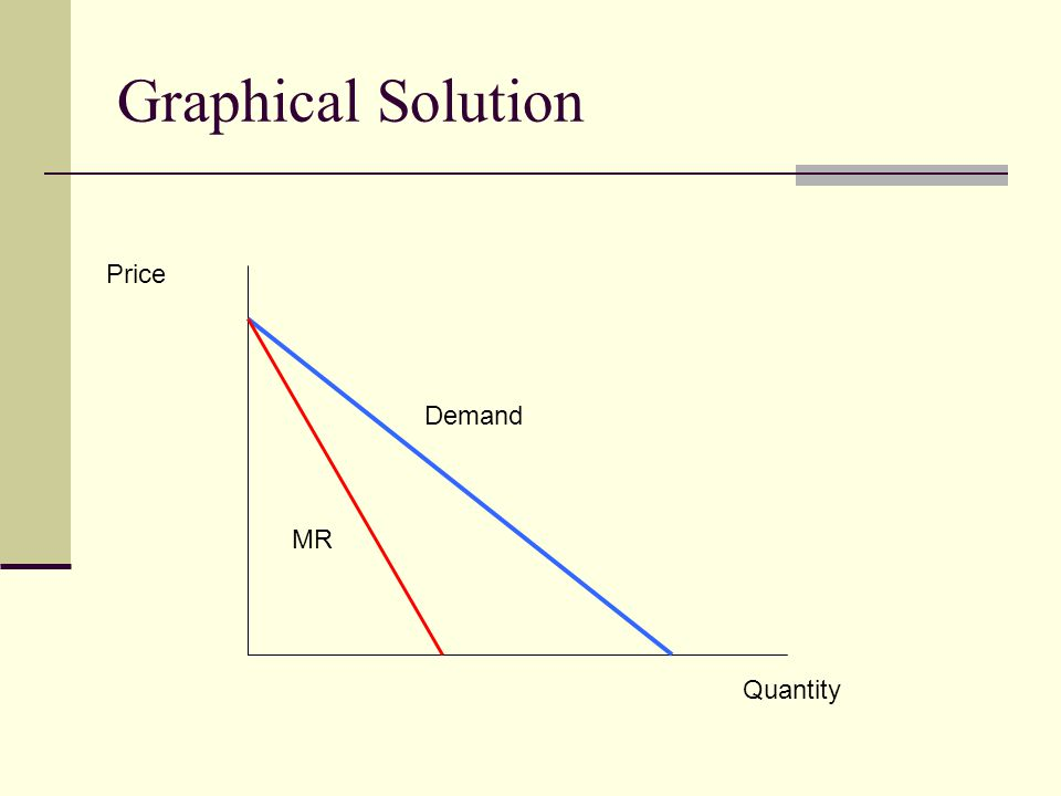 Graphical Solution Price Demand MR Quantity