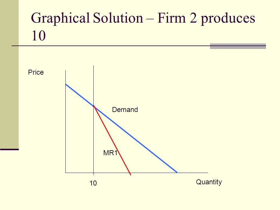 Graphical Solution – Firm 2 produces 10
