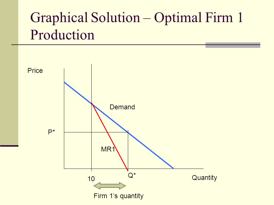 Graphical Solution – Optimal Firm 1 Production