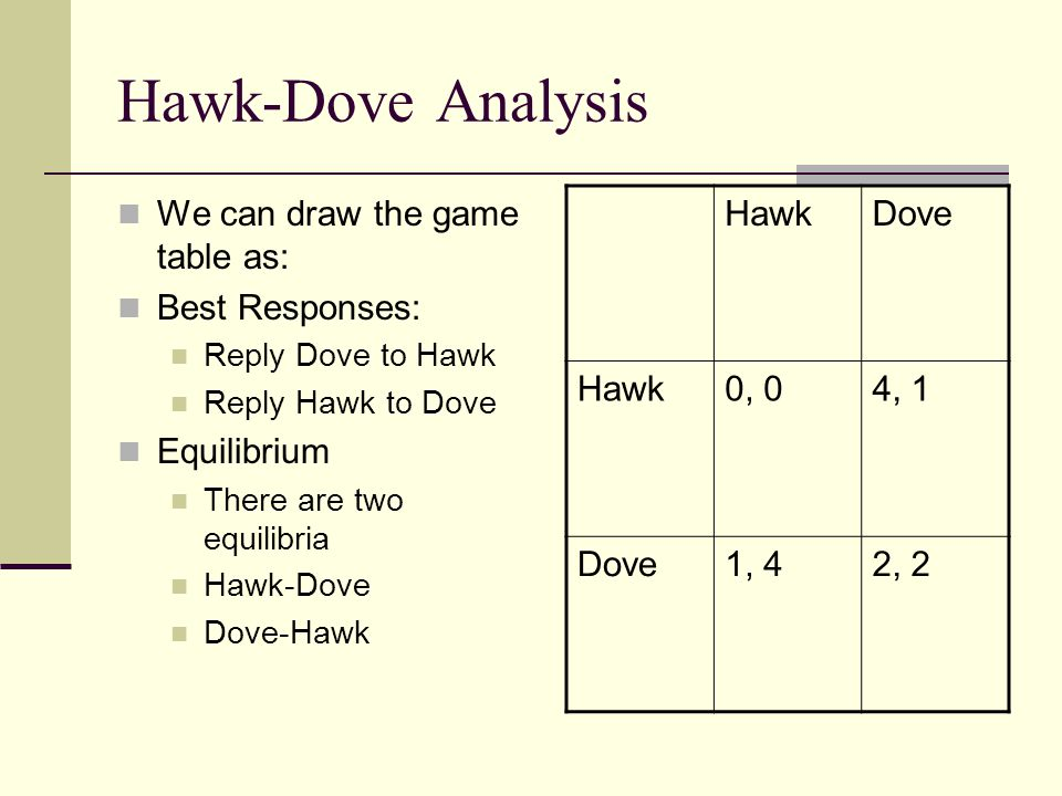Hawk-Dove Analysis We can draw the game table as: Best Responses:
