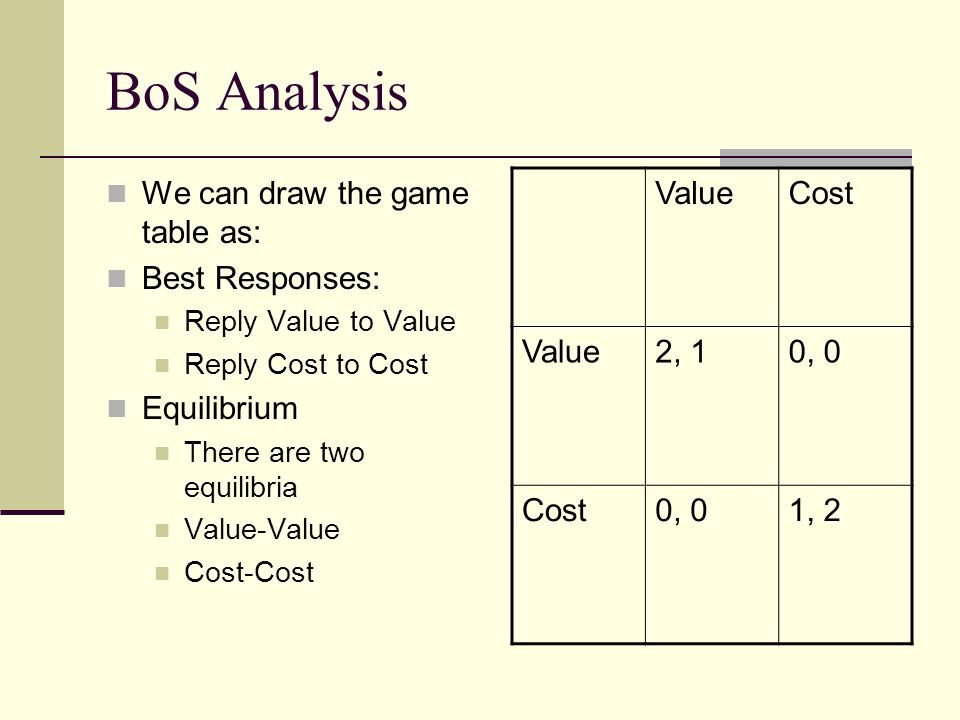 BoS Analysis We can draw the game table as: Best Responses:
