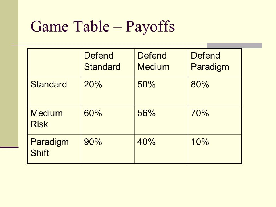 Game Table – Payoffs Defend Standard Defend Medium Defend Paradigm