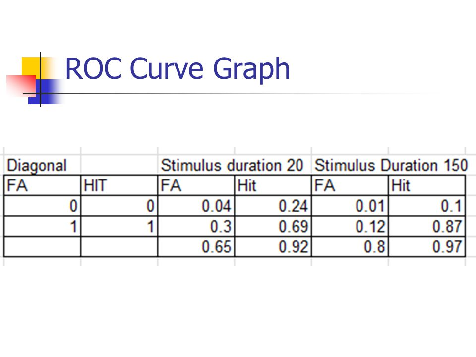 ROC Curve Graph