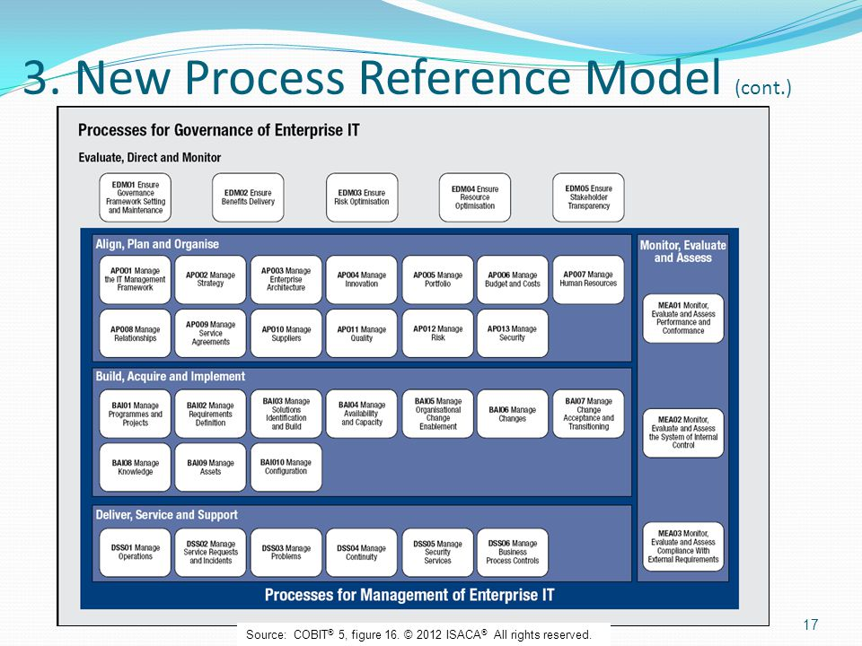 3. New Process Reference Model (cont.)