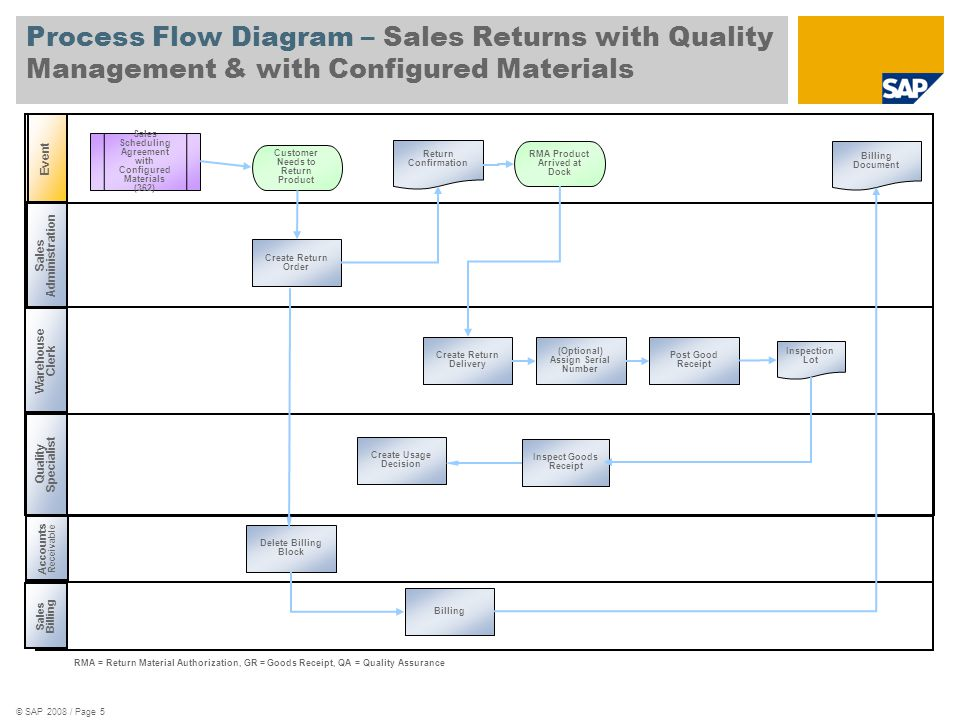 Process Flow Diagram – Sales Returns with Quality Management & with Configured Materials
