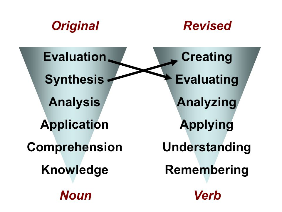Original Revised Evaluation Synthesis Analysis Application