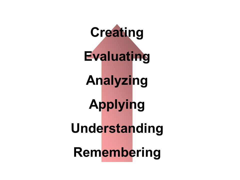 Creating Evaluating Analyzing Applying Understanding Remembering