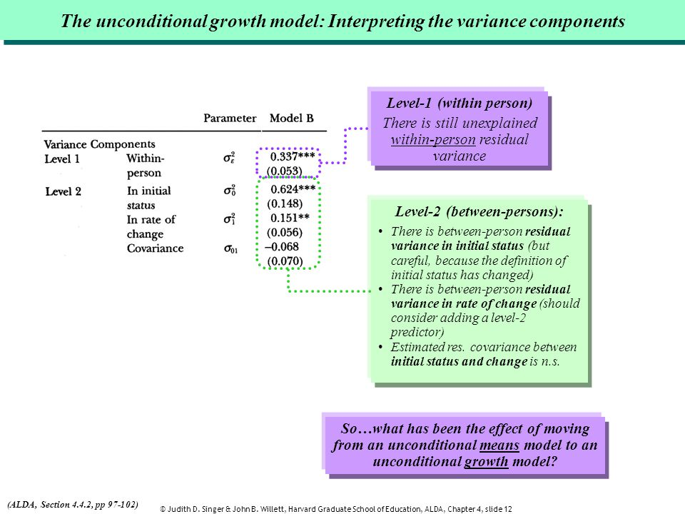 The unconditional growth model: Interpreting the variance components