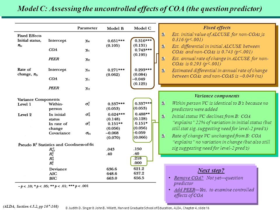 Model C: Assessing the uncontrolled effects of COA (the question predictor)