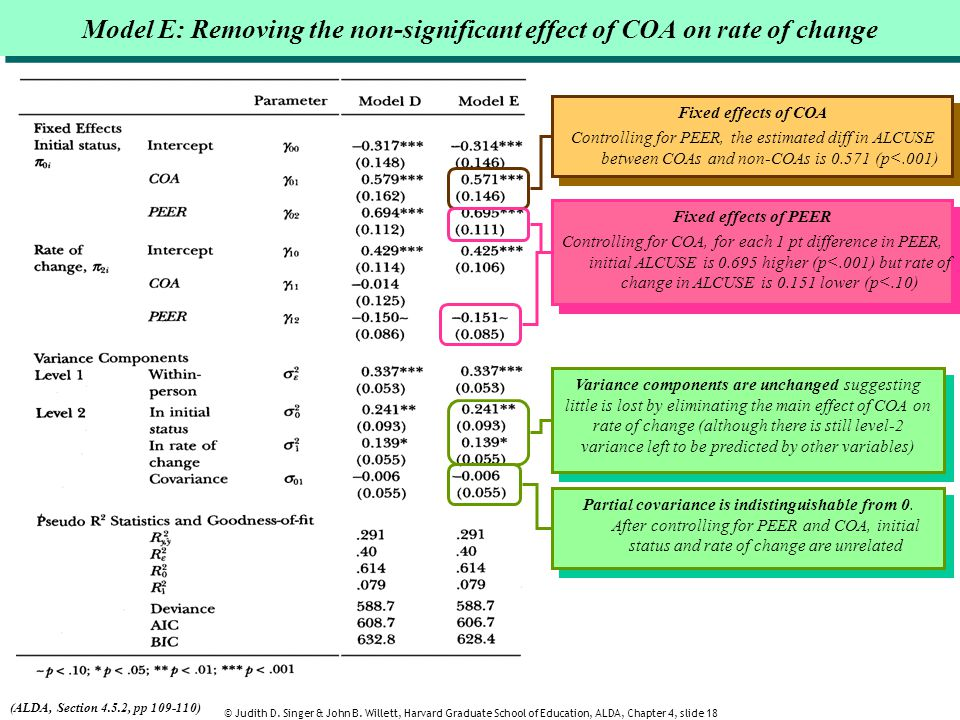 Model E: Removing the non-significant effect of COA on rate of change