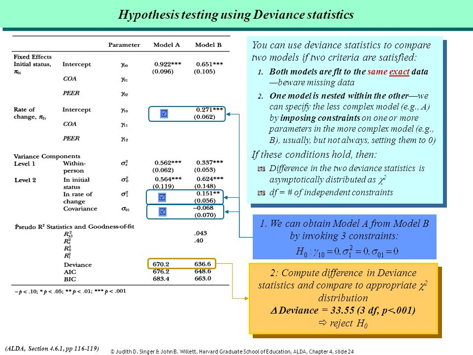 Hypothesis testing using Deviance statistics