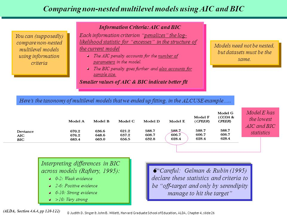 Comparing non-nested multilevel models using AIC and BIC