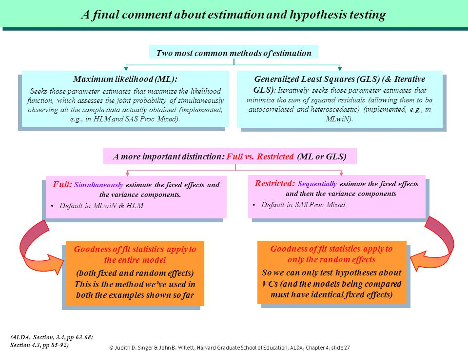 A final comment about estimation and hypothesis testing